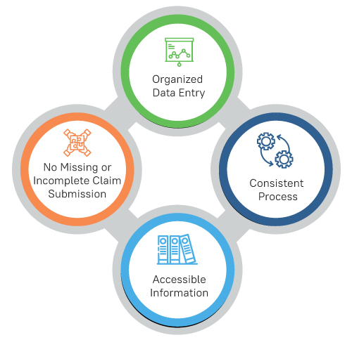 Dealing with Claim Denial Towards Better Management Infographics