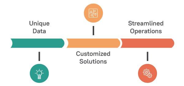 Improving RCM through Optimizing IT Solutions Infographics